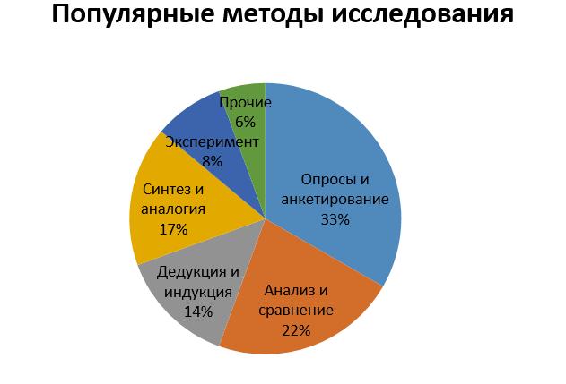 Популярные методы исследования